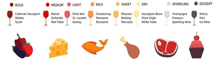 De perfecte wijn-spijs combinaties